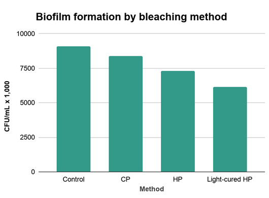 Biofilm formation by bleaching method