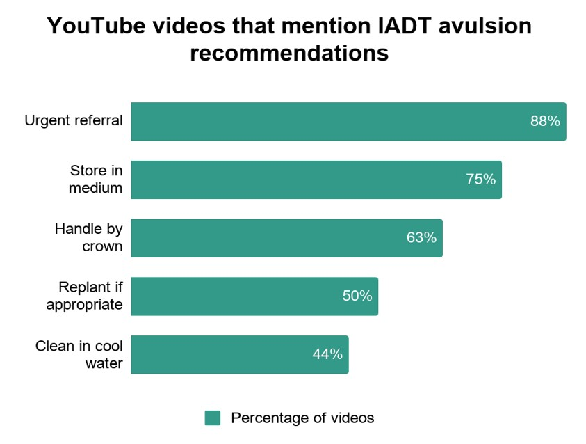 YouTube videos that mention IADT avulsion recommendations