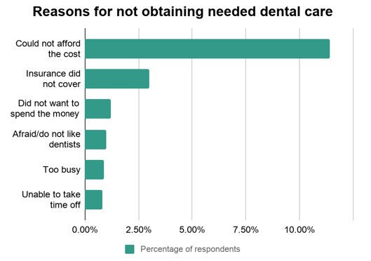 Reasons for not obtaining needed dental care