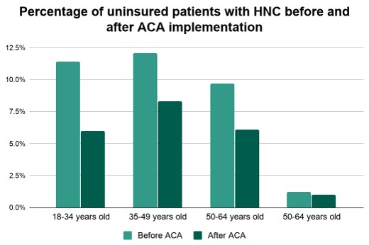 Percentage of uninsured patients with head and neck cancer before and after ACA implementation