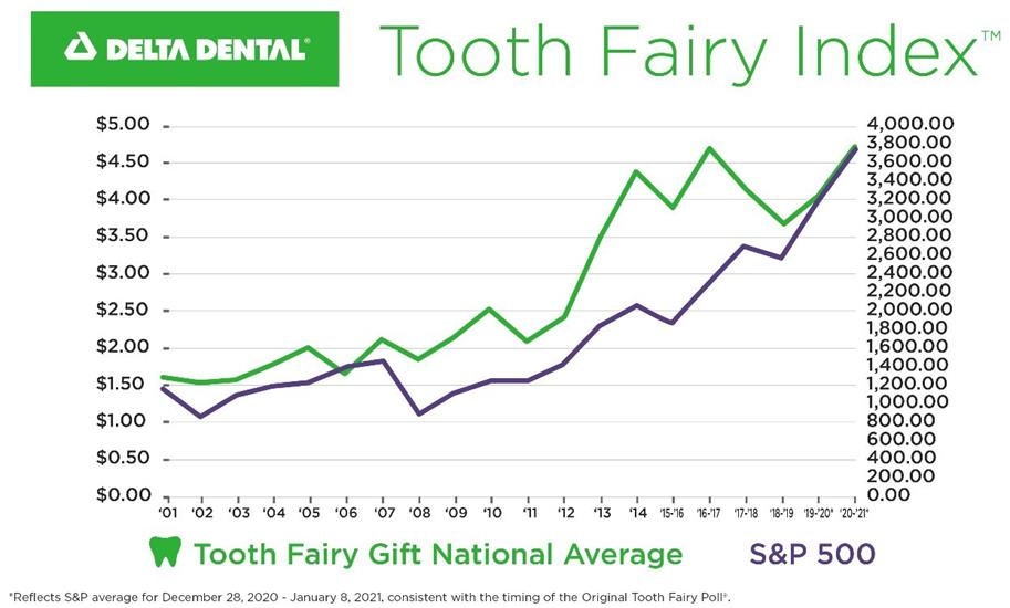 The Original Tooth Fairy Poll typically mirrors the S&P 500
