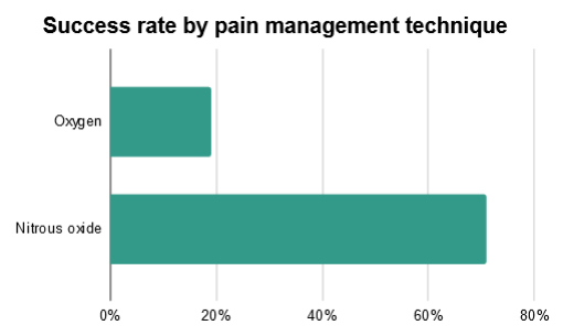 Succes rate by pain management technique