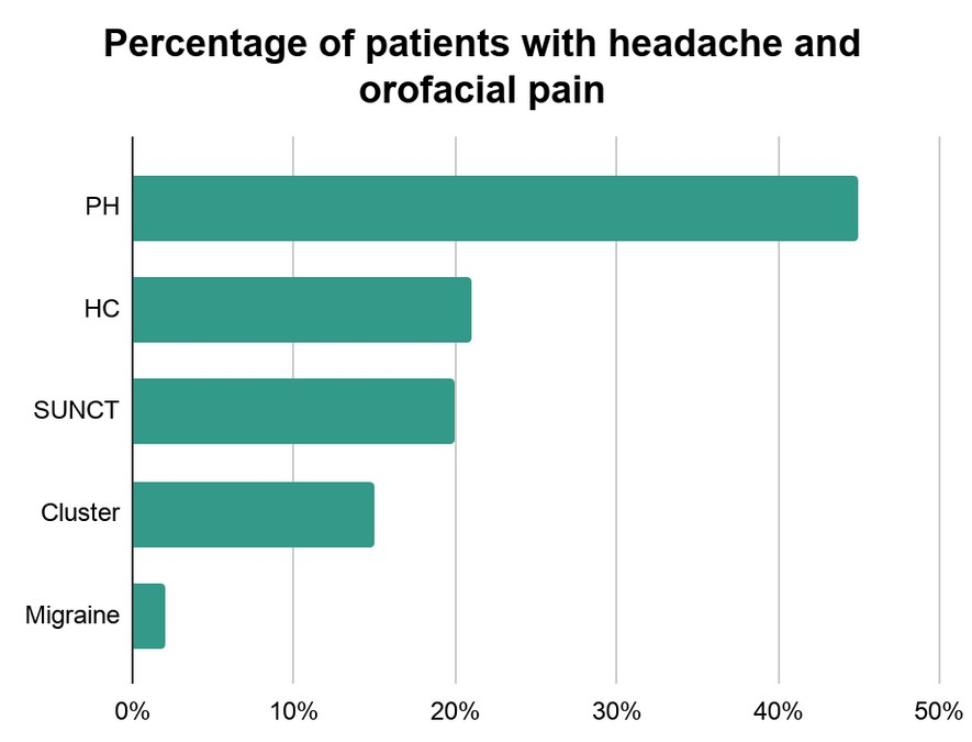 Percentage of patients with headache and orofacial pain