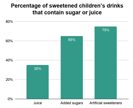 Percentage of children