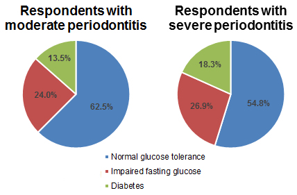 Respondents with moderate and severe periodontitis