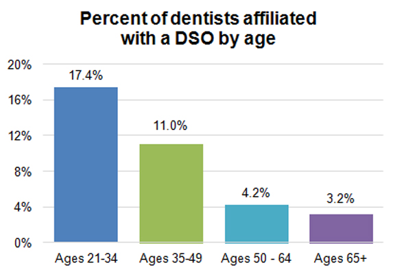 Percent of dentists affiliated with a DSO by age
