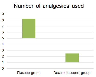 Number of analgesics used